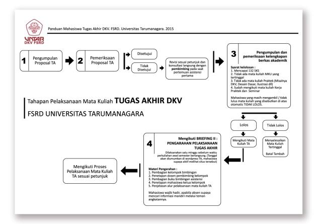 Tahapan Pelaksanaan MK Tugas Akhir DKV